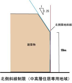 北側中高層斜線制限