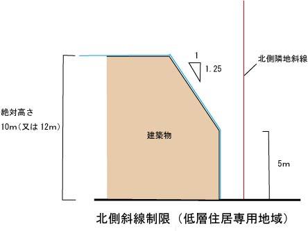 北側低層斜線制限