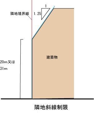 隣地斜線制限